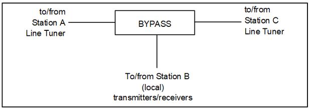 Bypass Hybrid