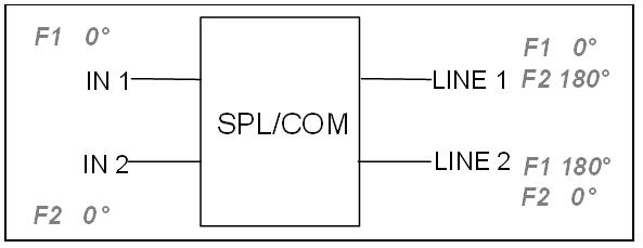 Splitter/Combiner