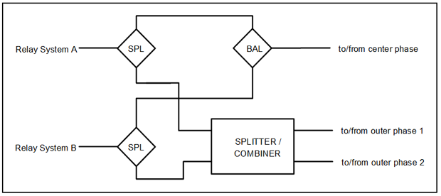 Two Independent Relay Channels, Three-Phase (Mode 1) Coupled