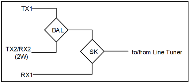Two Transmitters, Two Receivers (FSK and On-Off/DCB)