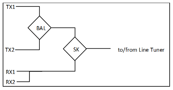 Two Transmitters, Two Receivers (FSK)