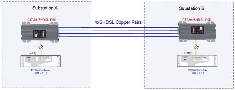 C37.94/SHDSL FSU Application Diagram